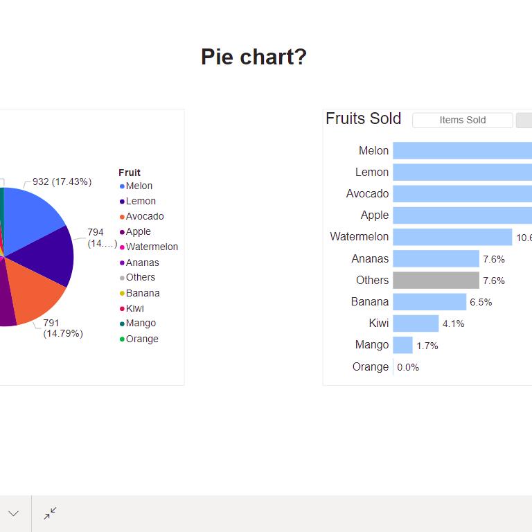 Pie Chart?