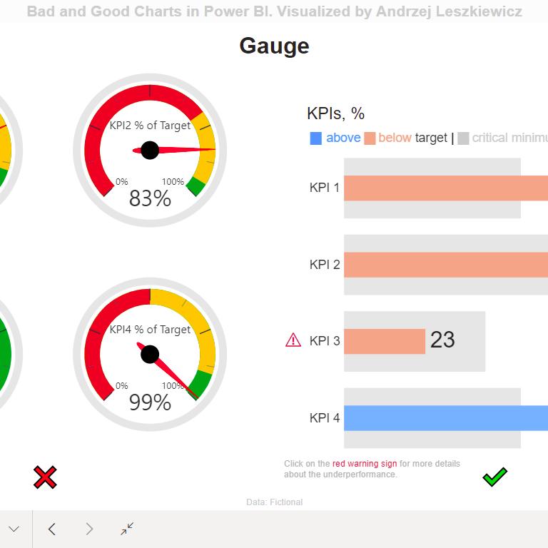 Gauge – Bad and Good Power BI Charts
